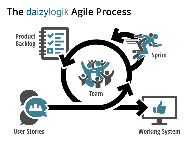 The DaizyLogik Agile Process : The team takes user stories into a cycle of the product backlog cleared with recurring sprints. Each cycle results in a working system.